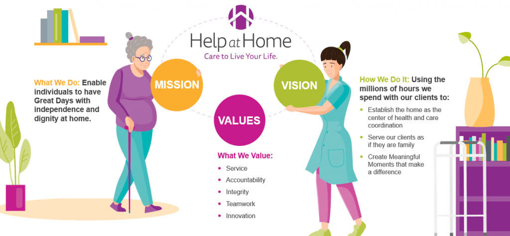 Our mission, values, and vision